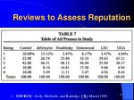 reviews to assess reputation1