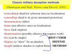 classic military deception methods