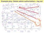 example ploy delete admin authorization log out