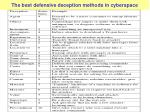 the best defensive deception methods in cyberspace