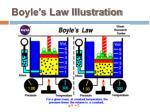boyle s law illustration