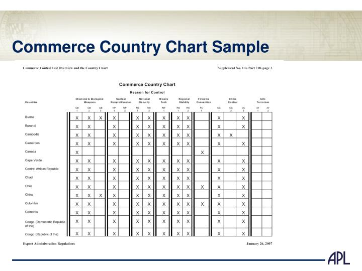 Commerce Country Chart Sample