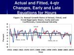 actual and fitted 4 qtr changes early and late equations for hours