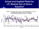 actual and implied fitted for lp backed out of hours equation