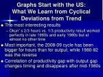 graphs start with the us what we learn from cyclical deviations from trend