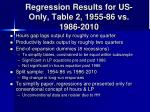 regression results for us only table 2 1955 86 vs 1986 2010