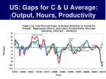 us gaps for c u average output hours productivity
