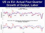 us vs eu actual four quarter growth of output labor