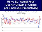 us vs eu actual four quarter growth of output per employee productivity