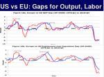 us vs eu gaps for output labor
