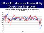 us vs eu gaps for productivity output per employee