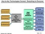 any to any technologies connect everything to everyone