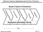 electronic commerce applications and the cycle of commerce42