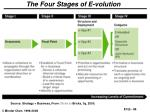 the four stages of e volution