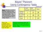 bayes theorem using contingency table1