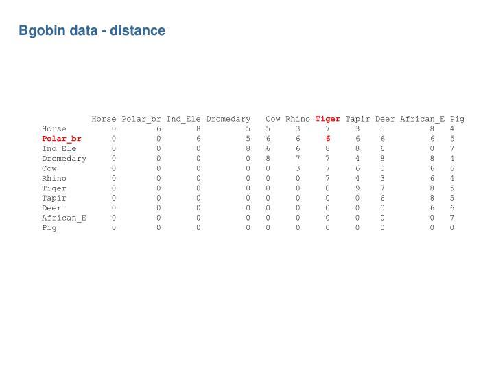 Bgobin data distance