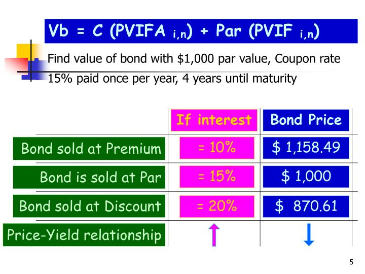 Find value of bond with $1,000 par value, Coupon rate 15% paid once per year, 4 years until maturity