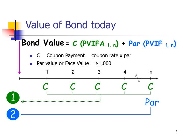 Value Of Bond Today