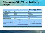 differences sql fci and availability groups