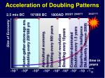 acceleration of doubling patterns
