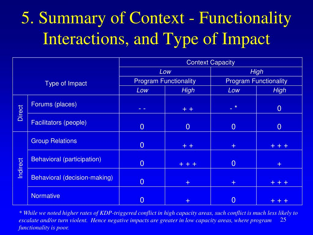 5. Summary of Context - Functionality Interactions, and Type of Impact