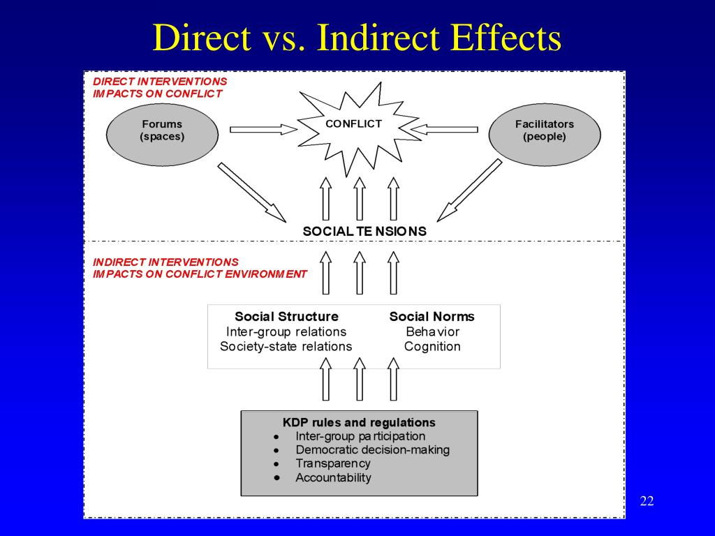 Direct vs. Indirect Effects
