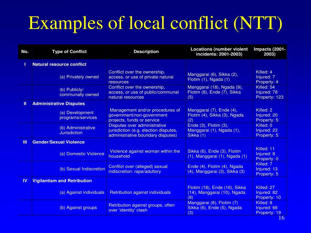 Examples of local conflict (NTT)