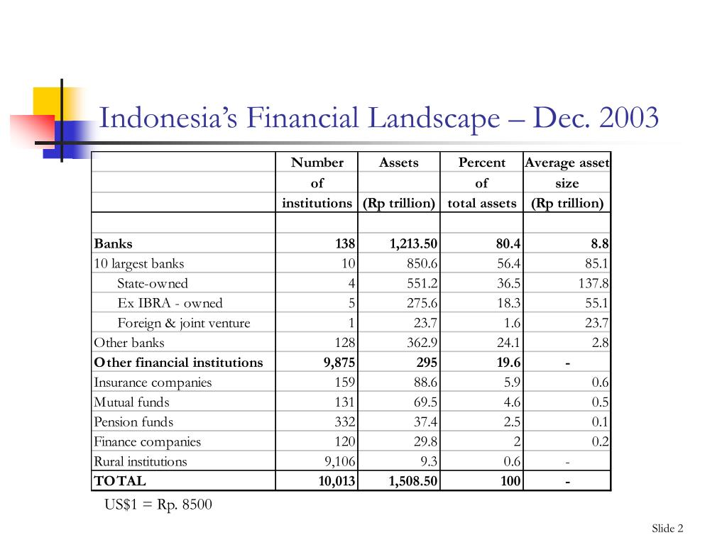 Indonesia's Financial Landscape – Dec. 2003