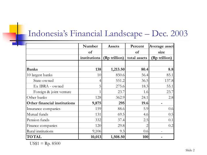 Indonesia s financial landscape dec 2003