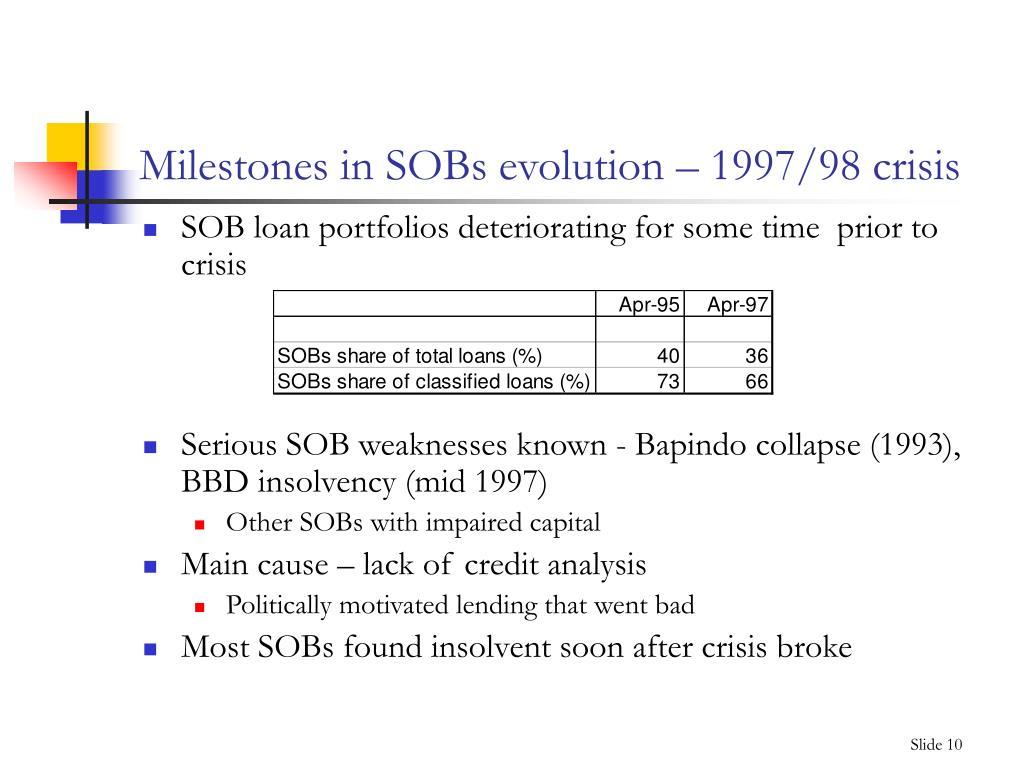 Milestones in SOBs evolution – 1997/98 crisis