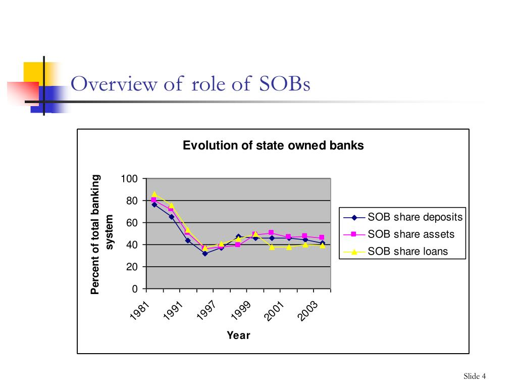 Overview of role of SOBs