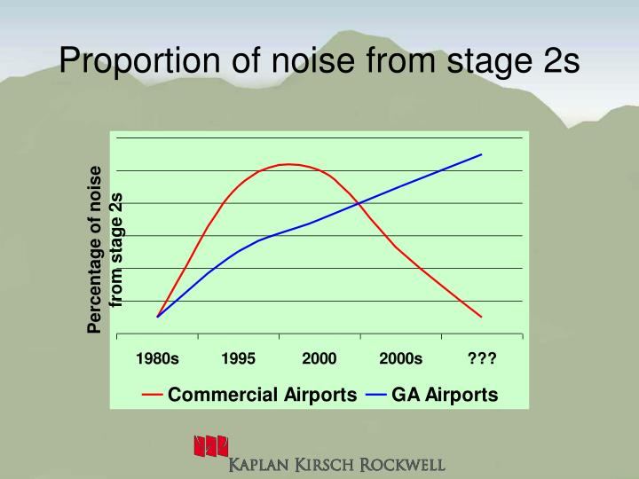 Proportion of noise from stage 2s