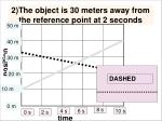 2 the object is 30 meters away from the reference point at 2 seconds1