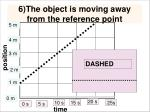 6 the object is moving away from the reference point1