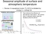 seasonal amplitude of surface and atmospheric temperature