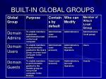 built in global groups