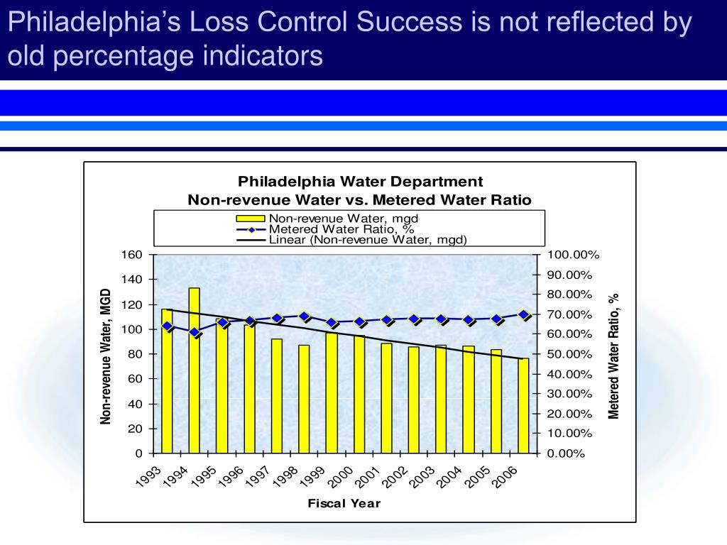 PPT - George Kunkel P E  Philadelphia Water Department