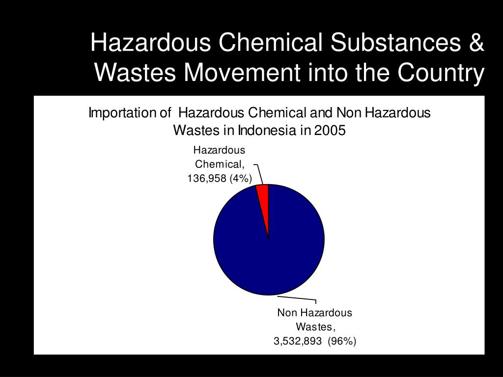 Hazardous Chemical Substances & Wastes Movement into the Country