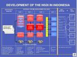 development of the nsdi in indonesia