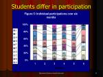 students differ in participation