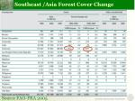 southeast asia forest cover change