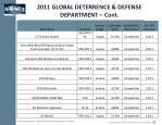 2011 global deterrence defense department cont