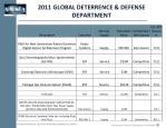 2011 global deterrence defense department