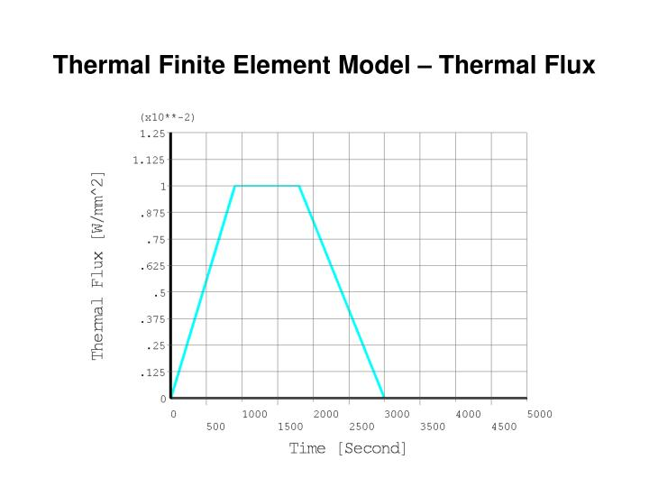 Ppt fea of structures with insulation damage in fire a m for Finite elemente modell