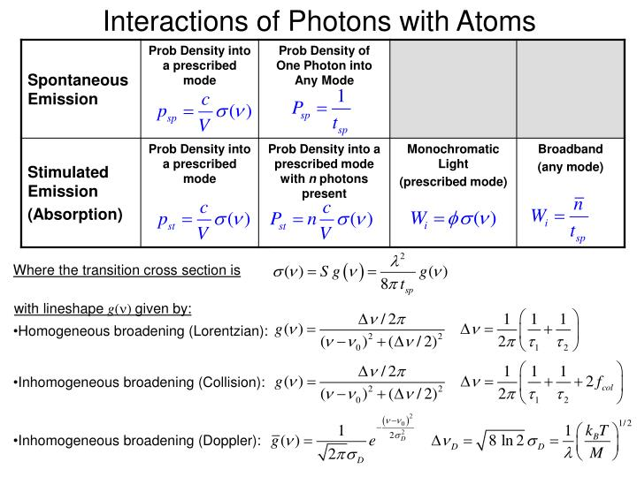 Interactions of Photons with Atoms