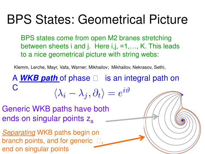 BPS States: Geometrical Picture