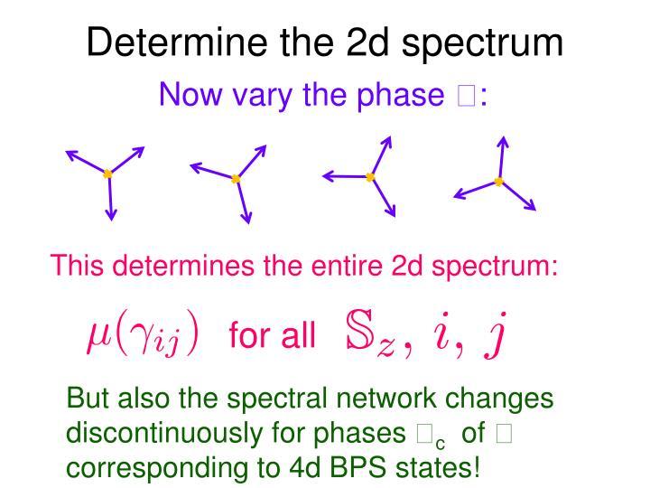 Determine the 2d spectrum