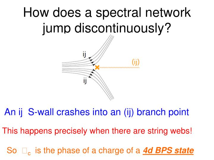 How does a spectral network jump discontinuously?