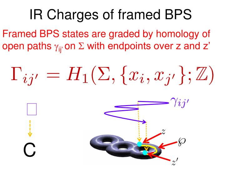 IR Charges of framed BPS