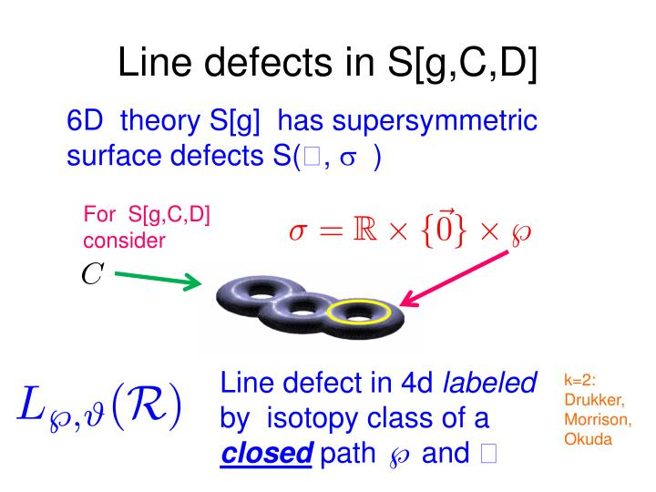 Line defects in S[
